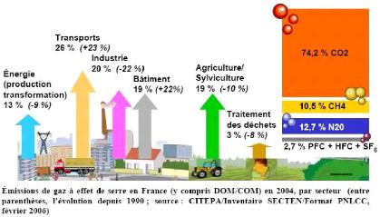 les causes de changement climatique pdf