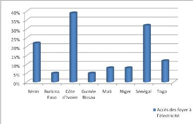 memoire online consommation d 39 lectricit et croissance dans l 39 uemoa une analyse en termes. Black Bedroom Furniture Sets. Home Design Ideas