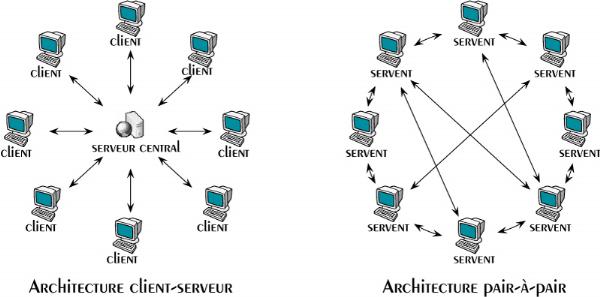 Memoire online conception et mise en place d 39 un syst me d 39 administr - Systeme centralise definition ...