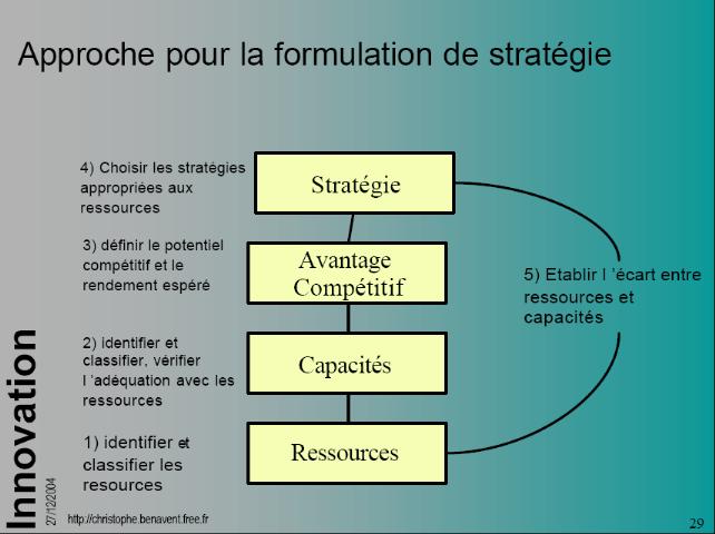 Strategies sur les options