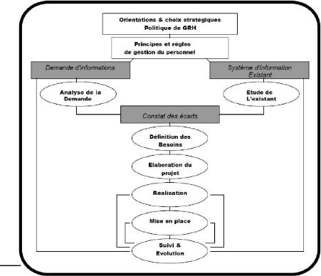 Informatisation de la gestion des ressources humaines en entreprise impact organisationnel et strat
