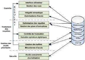Memoire online conception et r alisation d 39 un mod le de for Architecture fonctionnelle exemple