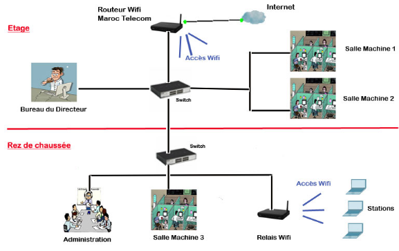 bef4ac5f4ef061 Memoire Online - Conception et déploiement d une architecture réseau ...
