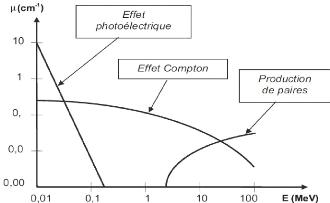 coefficient d'attenuation linéique μ  - Page 3 Dosimetrie-des-photons-de-haute-energie14
