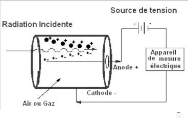 Memoire online dosim trie des photons de haute nergie for Chambre d ionisation
