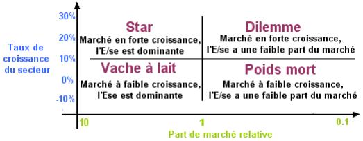Memoire Online L Impact De La Publicite Sur Le Lancement D Un