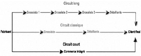 Memoire online les circuits de distribution des produits for Centre francais du commerce exterieur