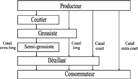 LES CANAUX DE DISTRIBUTION EBOOK DOWNLOAD