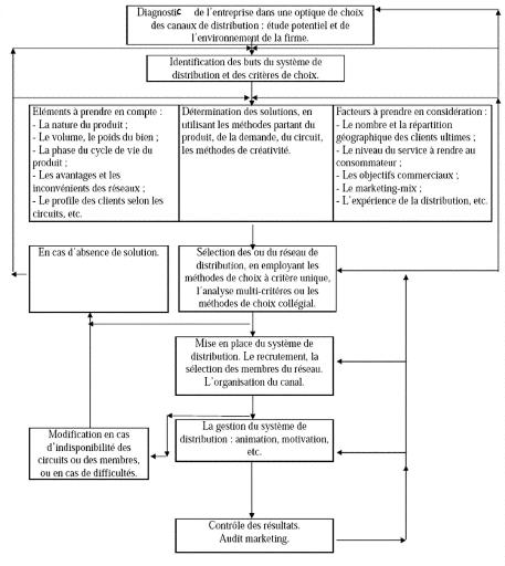 Les circuits de distribution des produits alimentaires Cas Pratique Danone Djurdjura Algerie