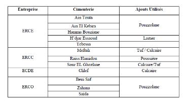 Memoire online etude de l 39 influence de l 39 ajout de la pouzzolane sur - Composition du ciment ...