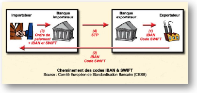 Memoire online le cr dit documentaire massimo khaldi for Banque pour le commerce exterieur lao swift code