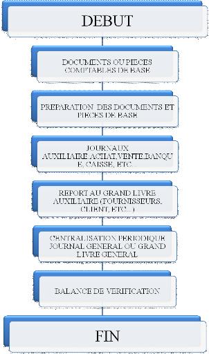 Memoire online mise en place du manuel de proc dures - Classement cabinet de conseil en systeme d information ...