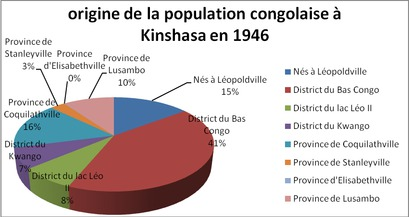 memoire online histoire de la cuisine urbaine congolaise cas de la ville de kinshasa 1920. Black Bedroom Furniture Sets. Home Design Ideas