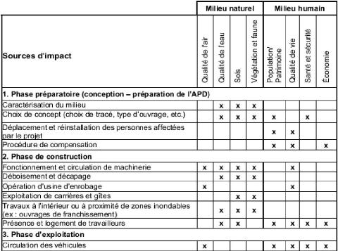Memoire online tude des impacts environnementaux des travaux d 39 am nagement de la route - Grille d entretien annuel ...