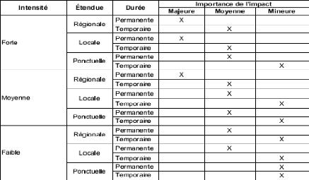 Memoire online tude des impacts environnementaux des - Grille d entretien semi directif exemple ...