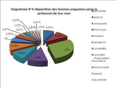 Memoire Online - La vie académique des femmes mariées..
