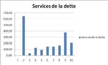Memoire online l 39 impact de la dette ext rieure sur la for Dette exterieur