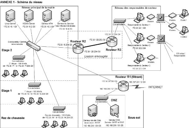 memoire online mise en place d 39 un syst me de messagerie On l architecture d un systeme de messagerie