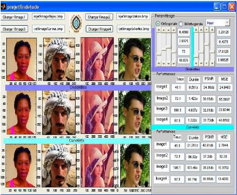 Memoire Online Compression D Images Fixes Comparaison Des Methodes Par Transformations En Ondelettes Et Celle Par Curvelets Armel Francklin Simo Tegueu