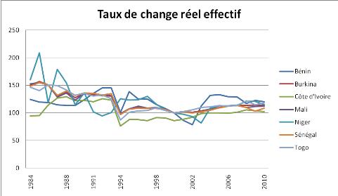 Graphique1 Evolution Du Taux De Change Réel Effectif Dans Les Pays L Uemoa