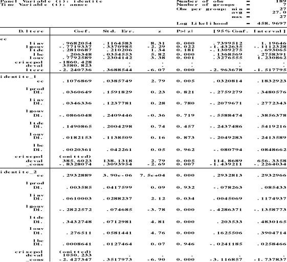 Annexe 3 Résultats Des Estimations De La Relation Entre Le Taux Change Réel Et Ses Fondamentaux à L Aide Du Logiciel Stata 11