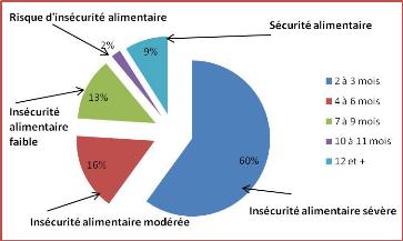l insecurite alimentaire en afrique subsaharienne