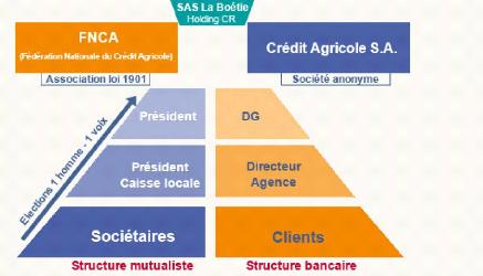 Les services financiers groupe Investors Qubec