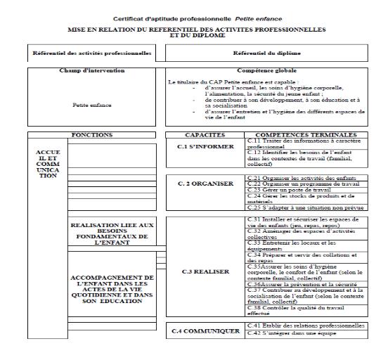 Memoire Online La Professionnalisation Des Metiers De La Petite