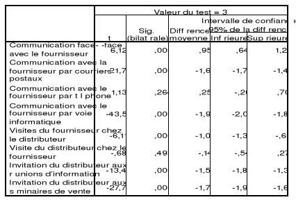 analyse canal distribution huile de cuisine togo