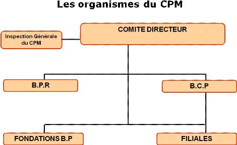 Memoire Online Rapport De Stage Effectué à La Banque