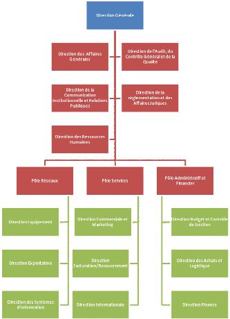 Episcopal elections 250 600: hierarchy