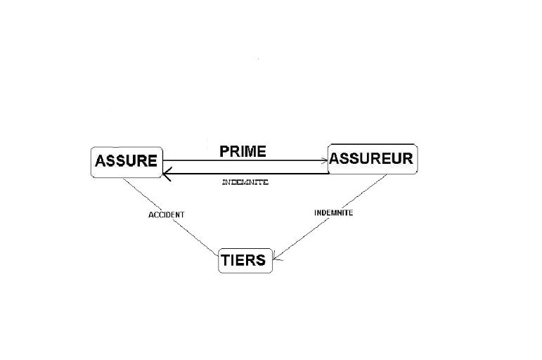 Memoire Online Assurance Automobile Les Differentes Garanties