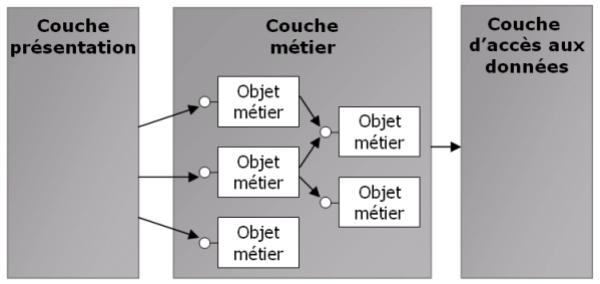 Memoire online soa d finition utilisation dans le for Architecture orientee service