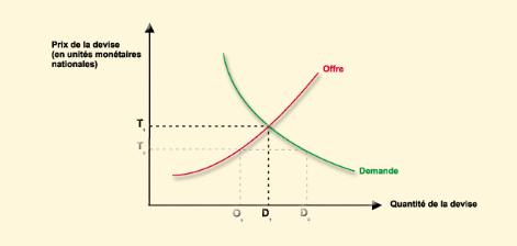 Depreciation taux de change forex graph