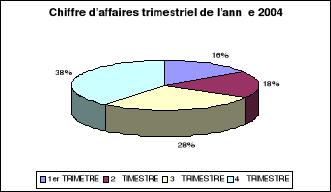 LA POLITIQUE DE DISTRIBUTION DES PRODUITS ALIMENTAIRES AU SEIN DUNE ENTREPRISE CAS SOCIETE