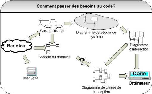 Memoire online plateformes de services int gr s pour for Architecture logicielle exemple