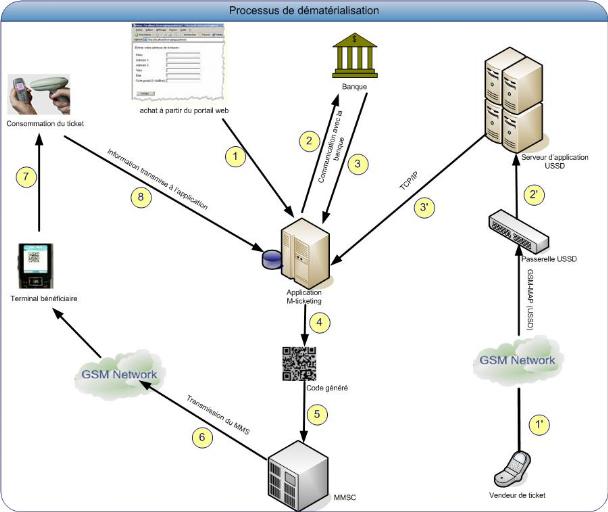 Memoire online plateformes de services int gr s pour for Architecture fonctionnelle