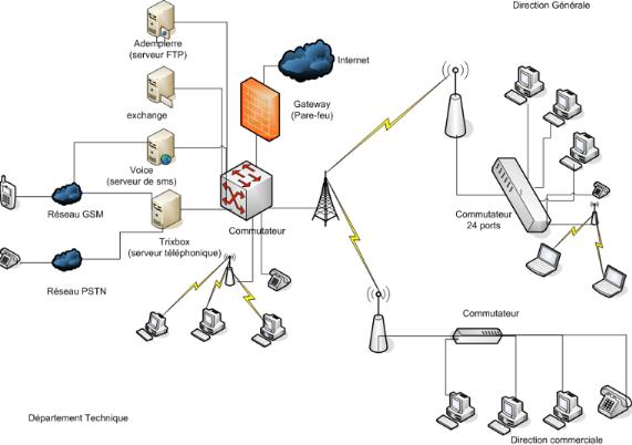 Memoire online mise en place d 39 une architecture vpn mpls for Architecture reseau