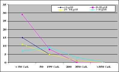 taux phosphore sanguin bas