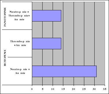 anémie severe taux