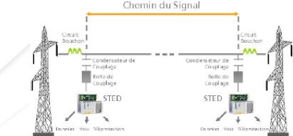 Memoire online etude d 39 un circuit cpl appliqu la thf for Haute tension definition