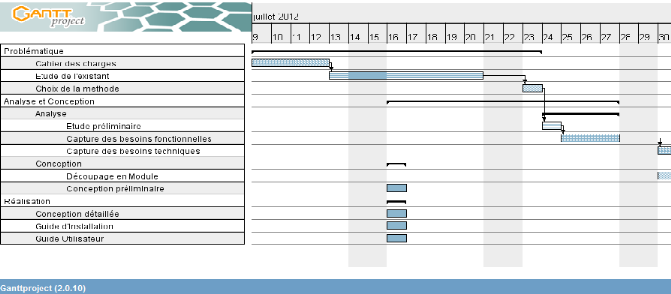 Memoire online mise sous pied dune application de iv 3 b diagramme de gantt ccuart Images