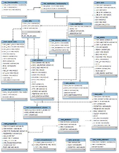 Memoire online mise sous pied d 39 une application de for Architecture logicielle