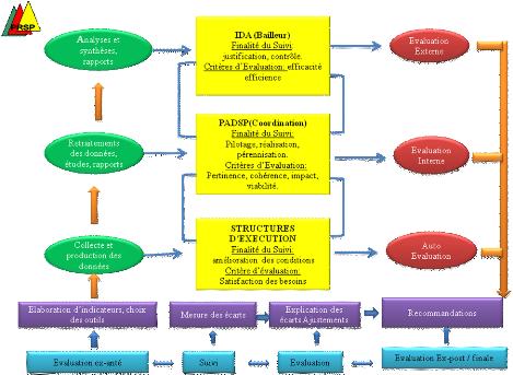 Suivi-évaluation des projets et programmes de développement pdf