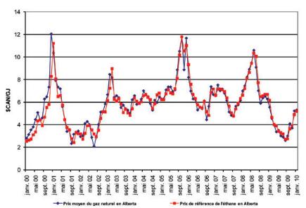 comparateur de prix gaz naturel