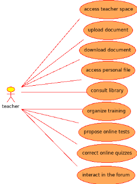 teacher use case diagram