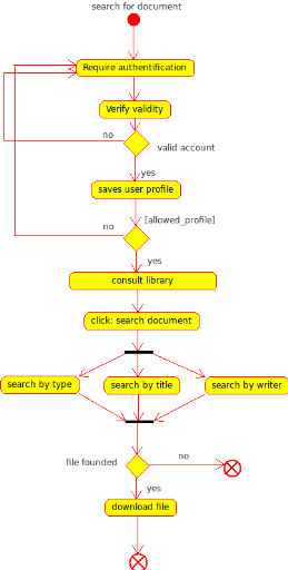Memoire online design and realisation of a knowledge base activity diagram search document ccuart Gallery