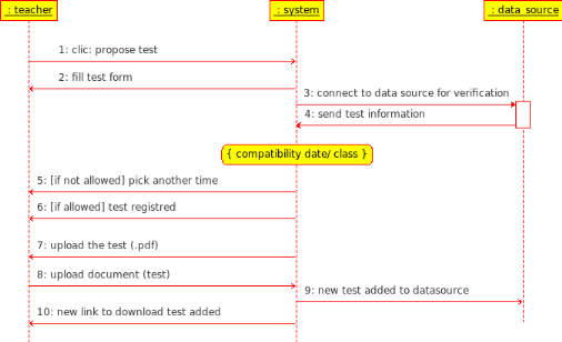 Memoire online design and realisation of a knowledge base sequence diagram propose online test ccuart Image collections