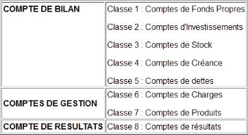 PLAN ALGERIE SCF TÉLÉCHARGER PDF COMPTABLE