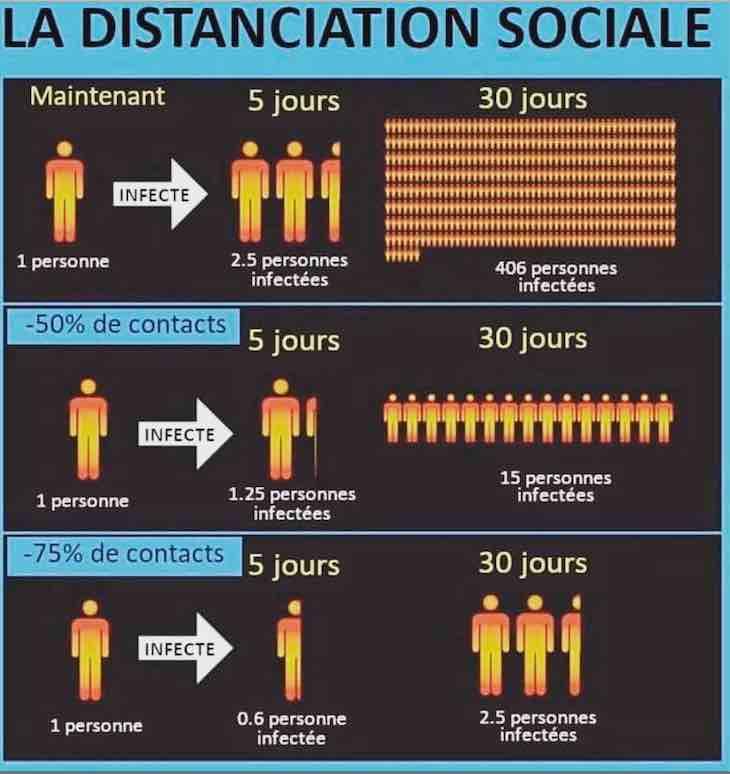 Moins de 5 interactions sociales par jour